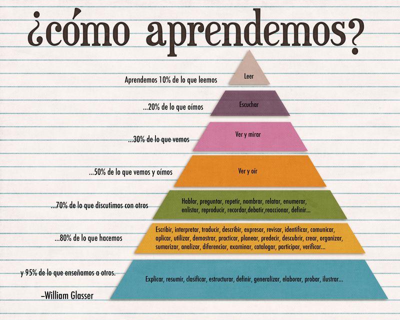 Piramide-del-aprendizajeWeb